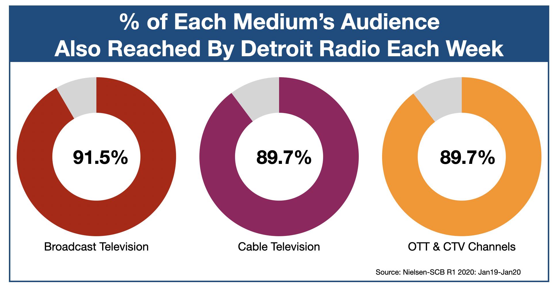 Advertising On Detroit Radio OTT & CTV