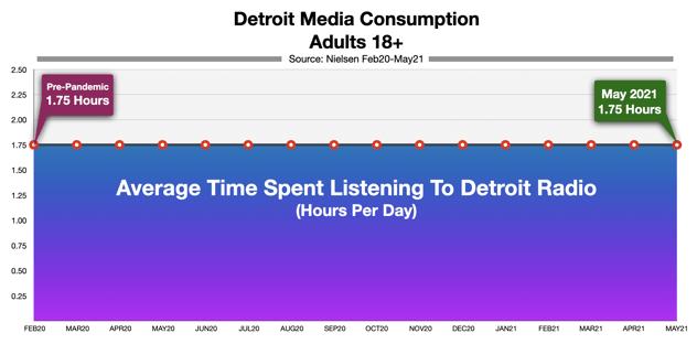 Advertising On Detroit Radio Time Spent Listening May 2021
