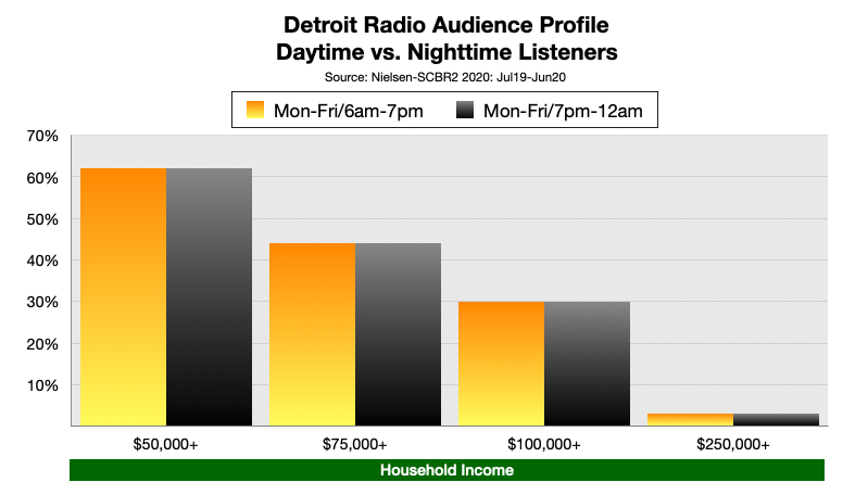 Advertising on Detroit Radio Nighttime Listeners Income