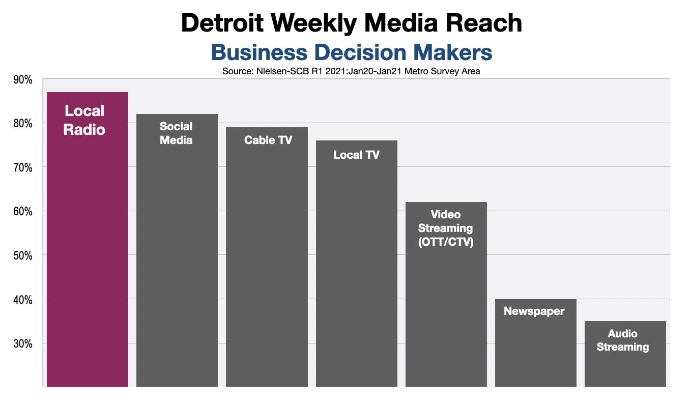 B2B Advertising In Detroit Decision Makers