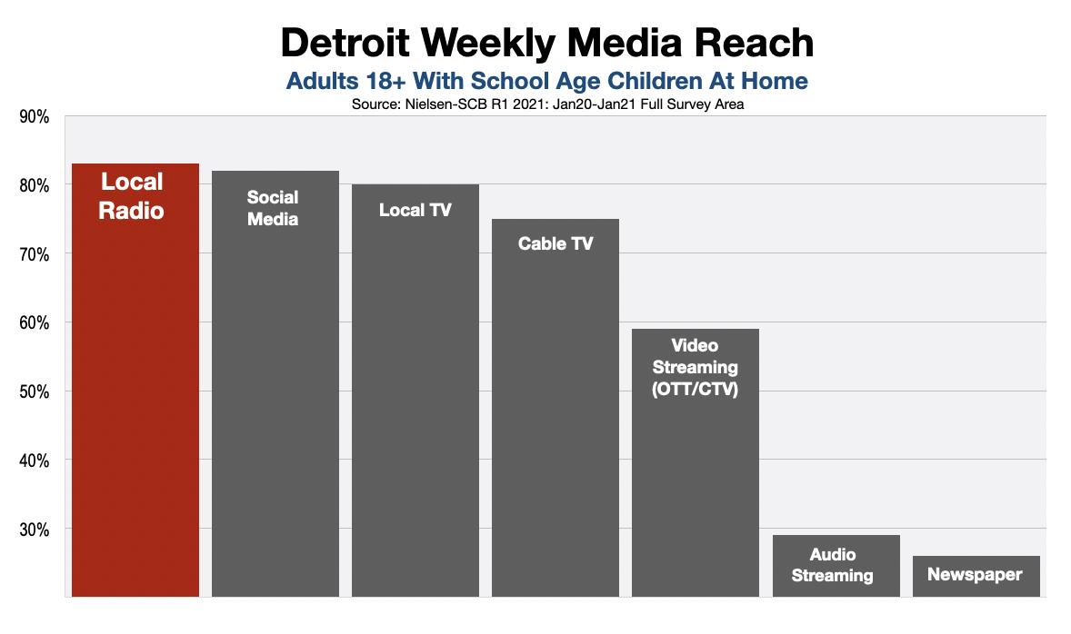 Detroit Back To School Advertising 2021