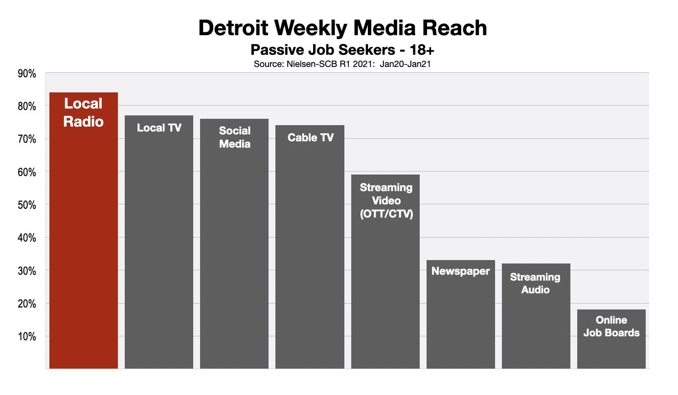 Employment Advertising Detroit 2021-Status