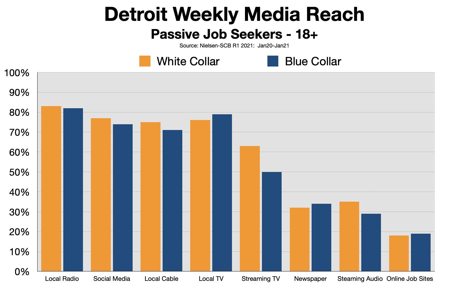 Employment Advertising Detroit 2021