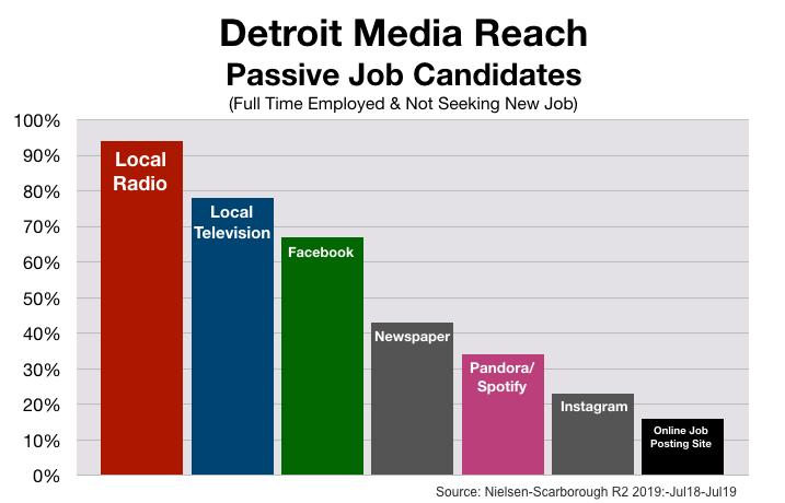 Employment Advertising in Detroit