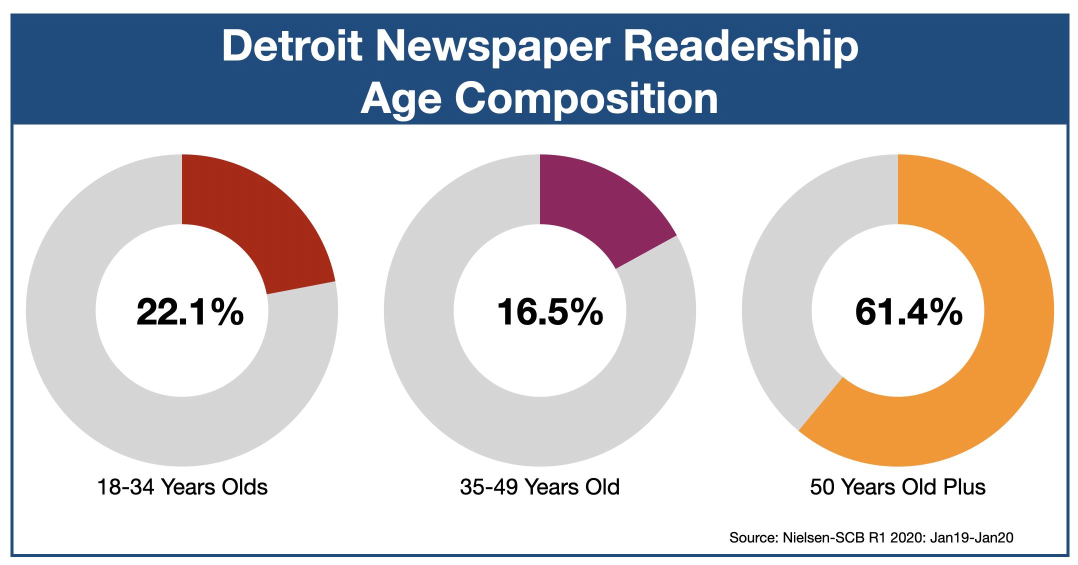 Newspaper Advertising In Detroit Age of Readers