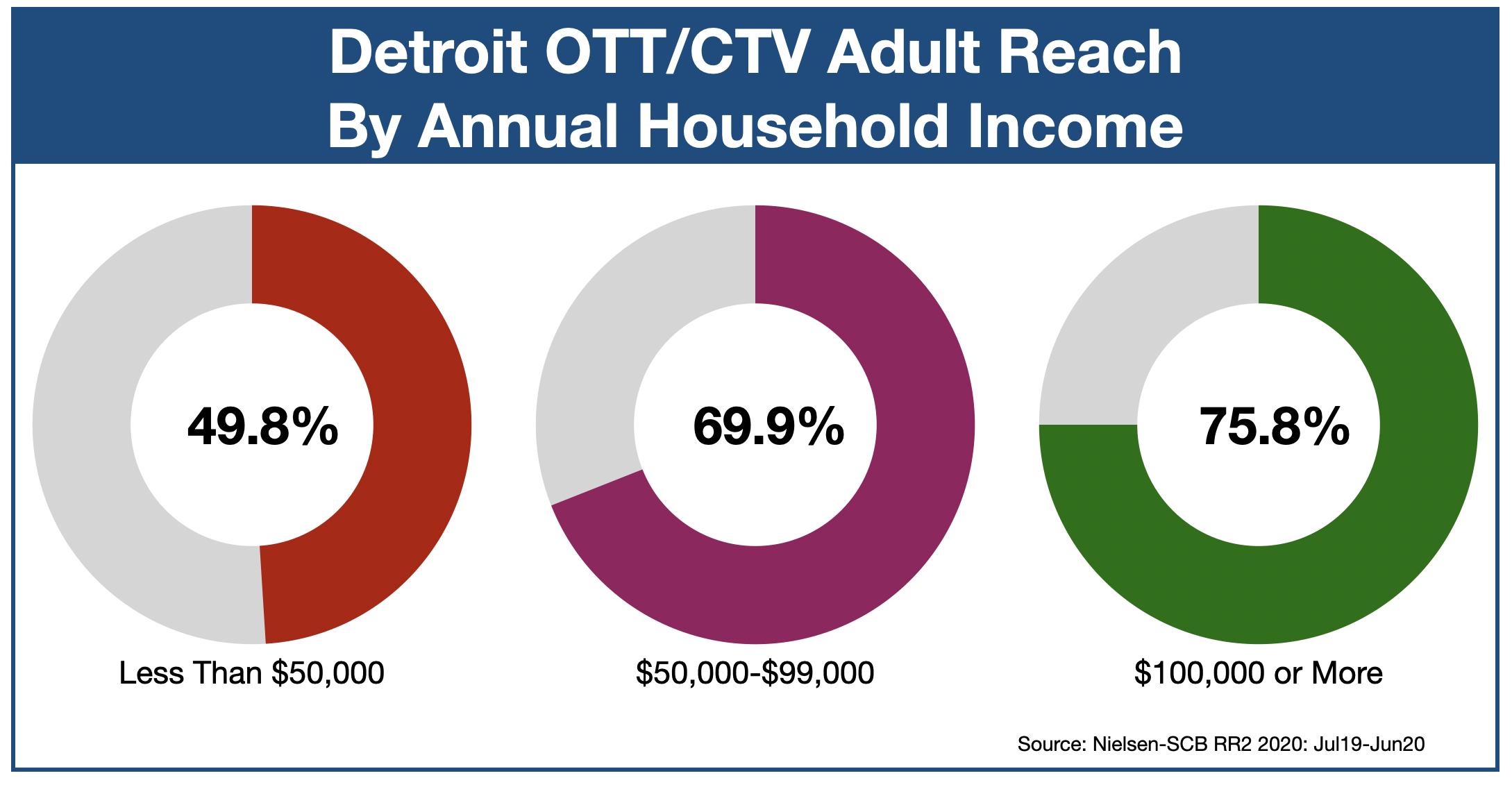OTT & CTV Advertising In Detroit Income