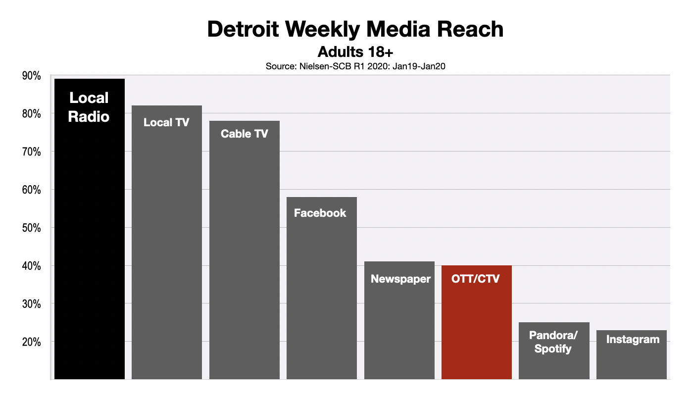 OTT and CTV Advertising Detroit
