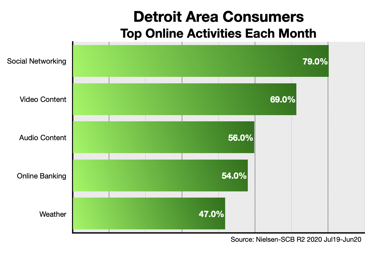 Online Advertising In Detroit Devices