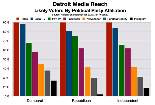 Political & Issue Advertising Detroit