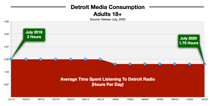 Radio Advertising In Detroit Time Spent LIstening
