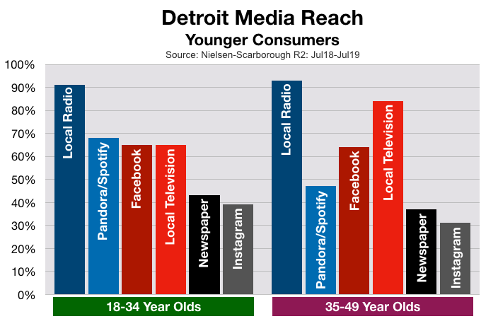 Advertise on Detroit Television: Younger Consumers