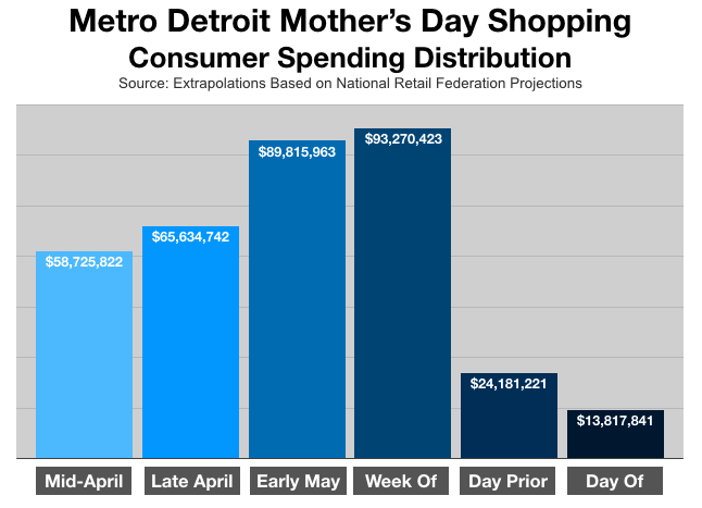 Advertise In Detroit: Mother's Day Spending