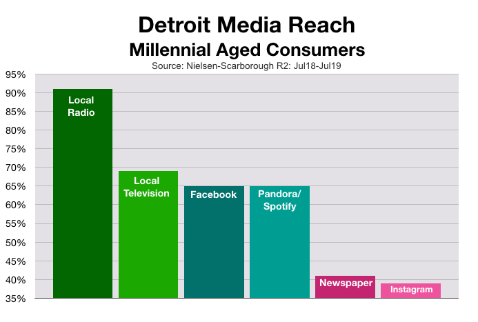 Advertise in Detroit: Millennials