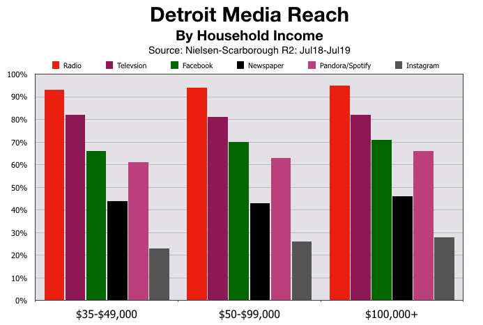 Advertise In Detroit: Household Incomes