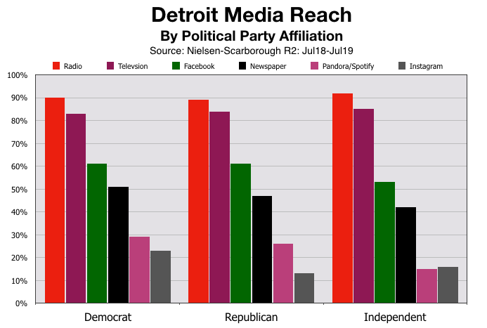 Political Advertising In Detroit: Party Affiliation