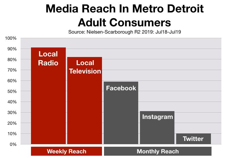 Advertising In Detroit: Social Media