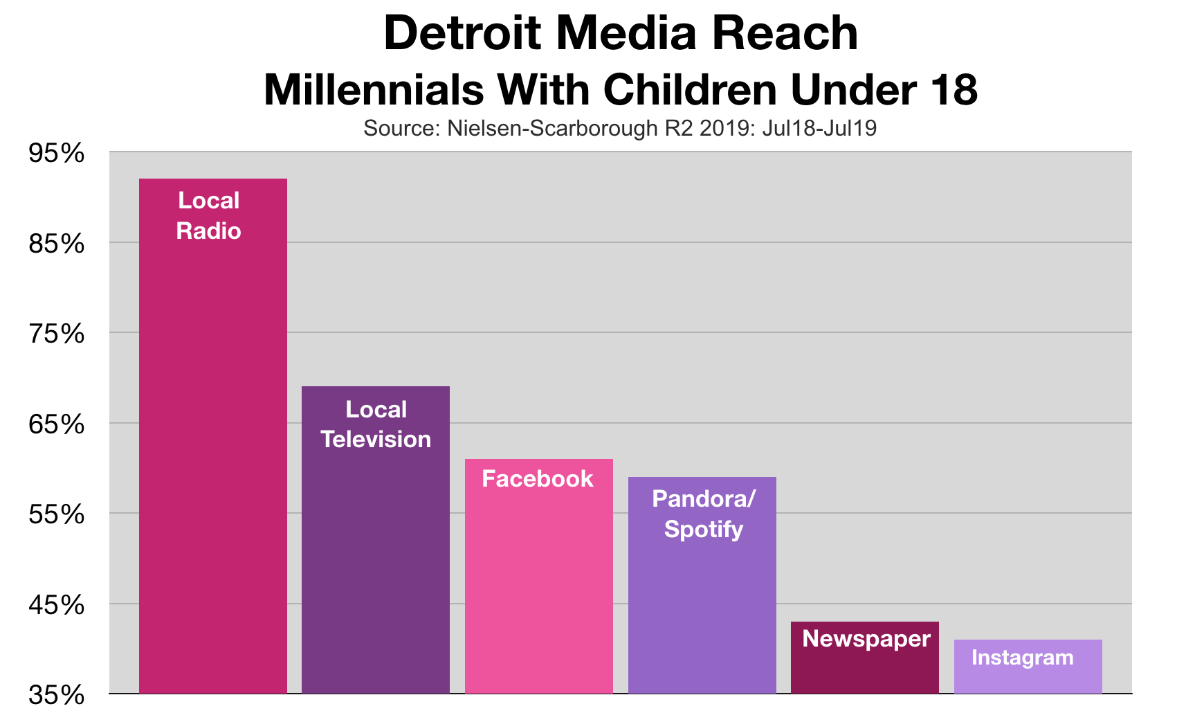 Advertising In Detroit: Reach Millennial Parents