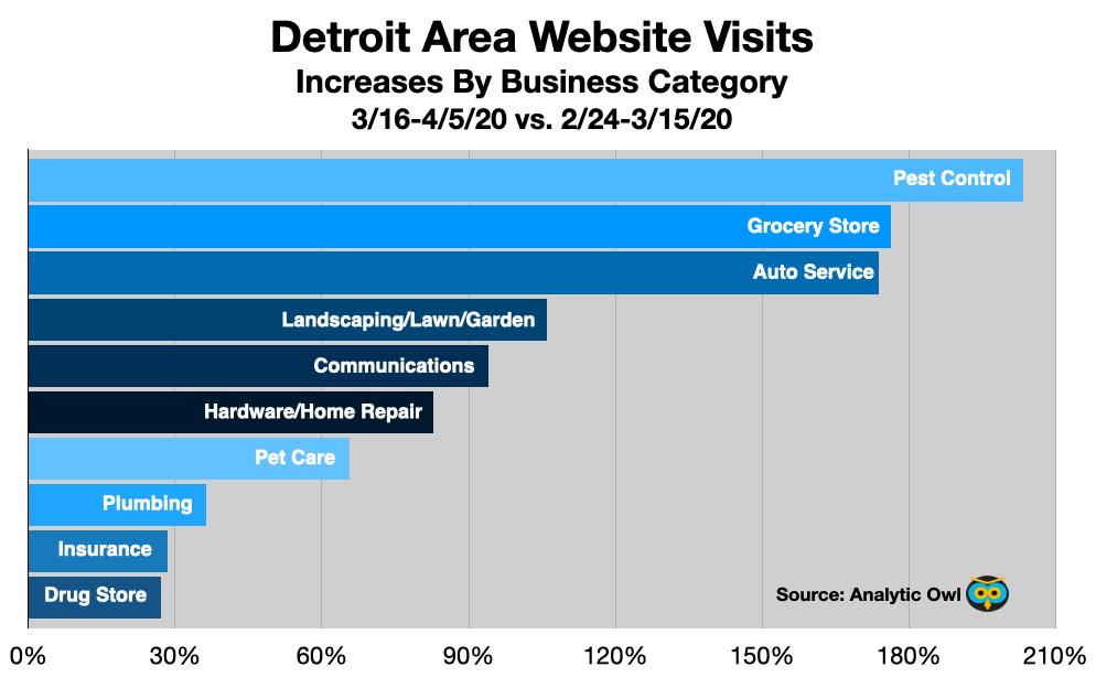Advertising in Detroit: Website Traffic