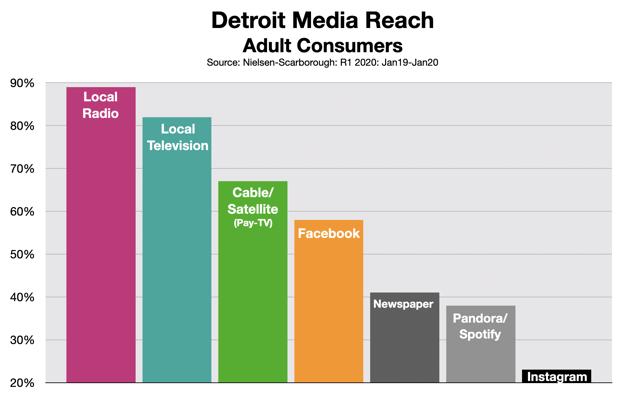 Advertising In Detroit: Media Reach 0620