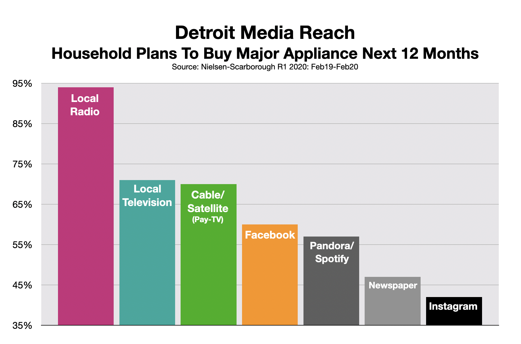 Advertising On Detroit Radio: Appliance Store