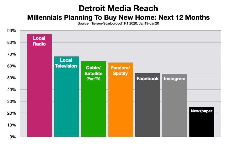 Advertise To Millennials On Detroit Radio