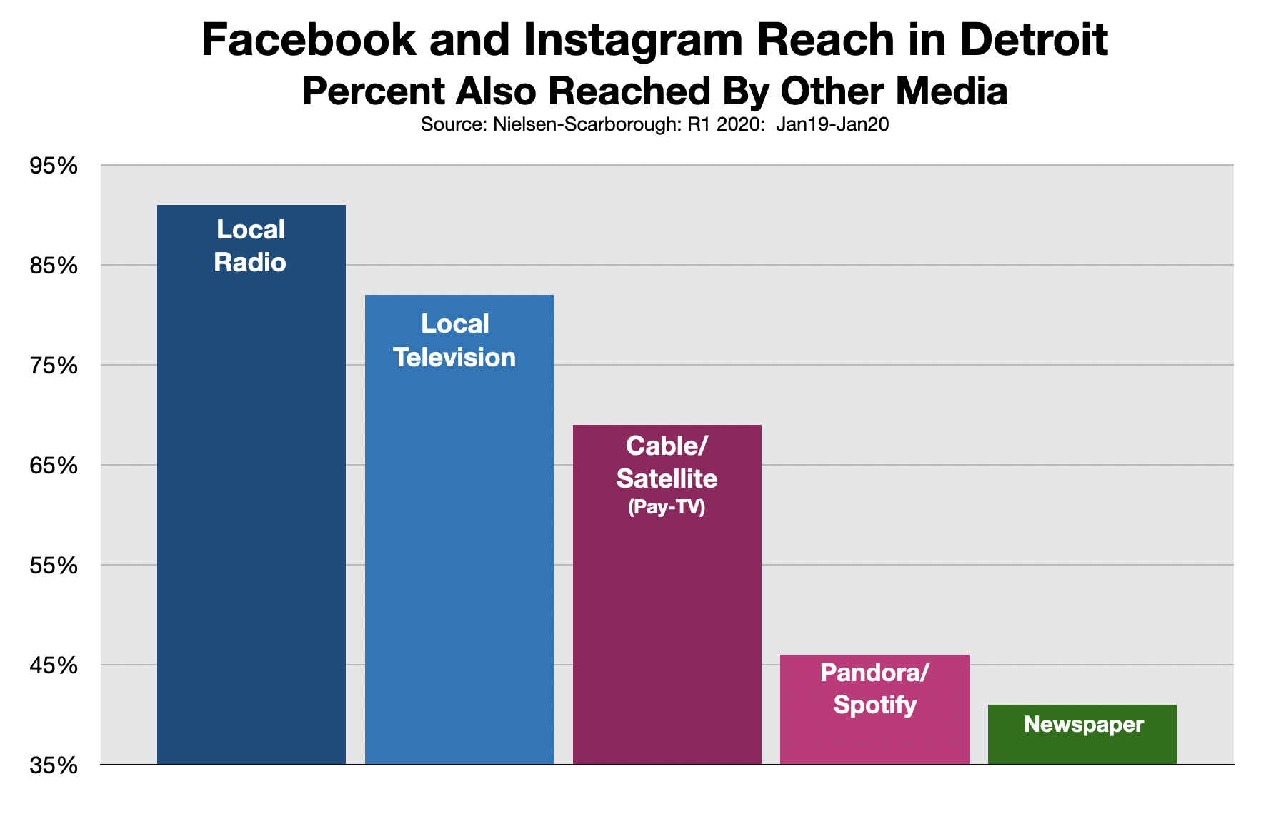 Advertising In Detroit: Facebook and Instagram