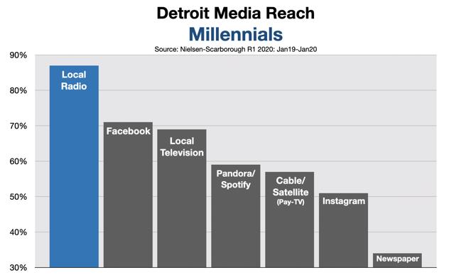 Advertise in Detroit: Millennials 2020