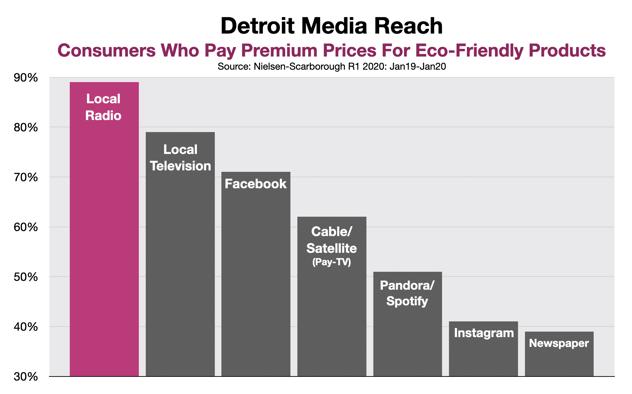 Advertise On Detroit Radio: Sustainability