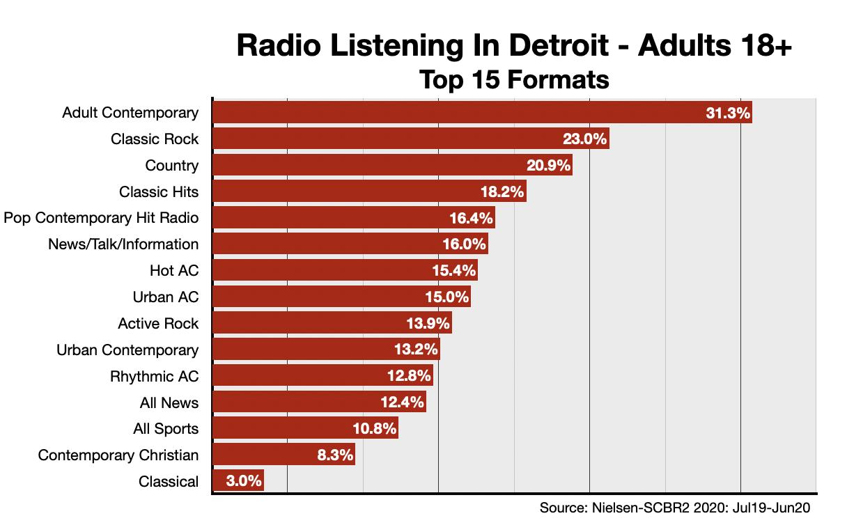 Advertising On Detroit Radio: Formats-Adults