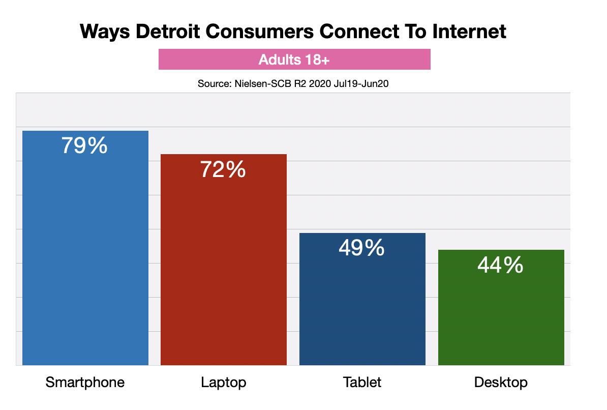 Advertise Online In Detroit: Connections