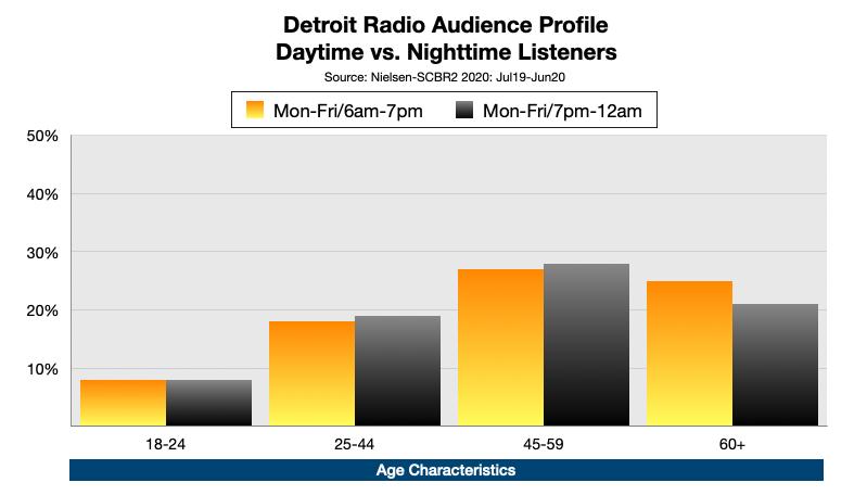 Advertising On Detroit Radio: Nighttime Listening Age
