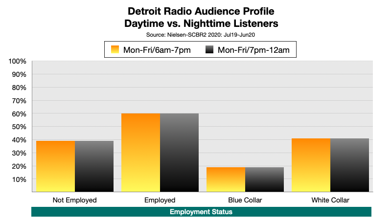 Advertising In Detroit: Nighttime Radio Employment