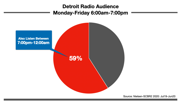 Advertise In Detroit: Nighttime Listening