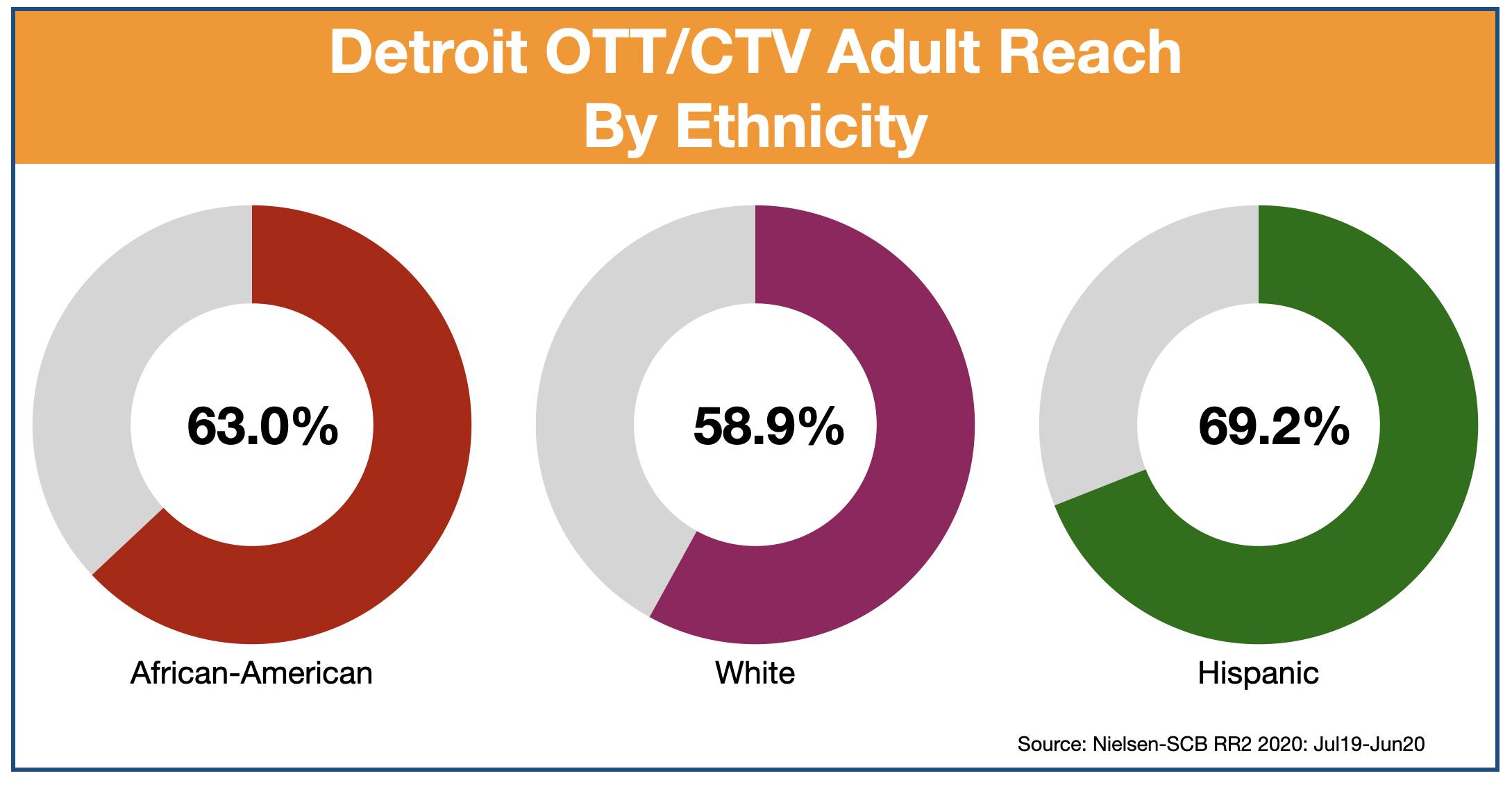 Advertise In Detroit: OTT & CTV by Ethnicity