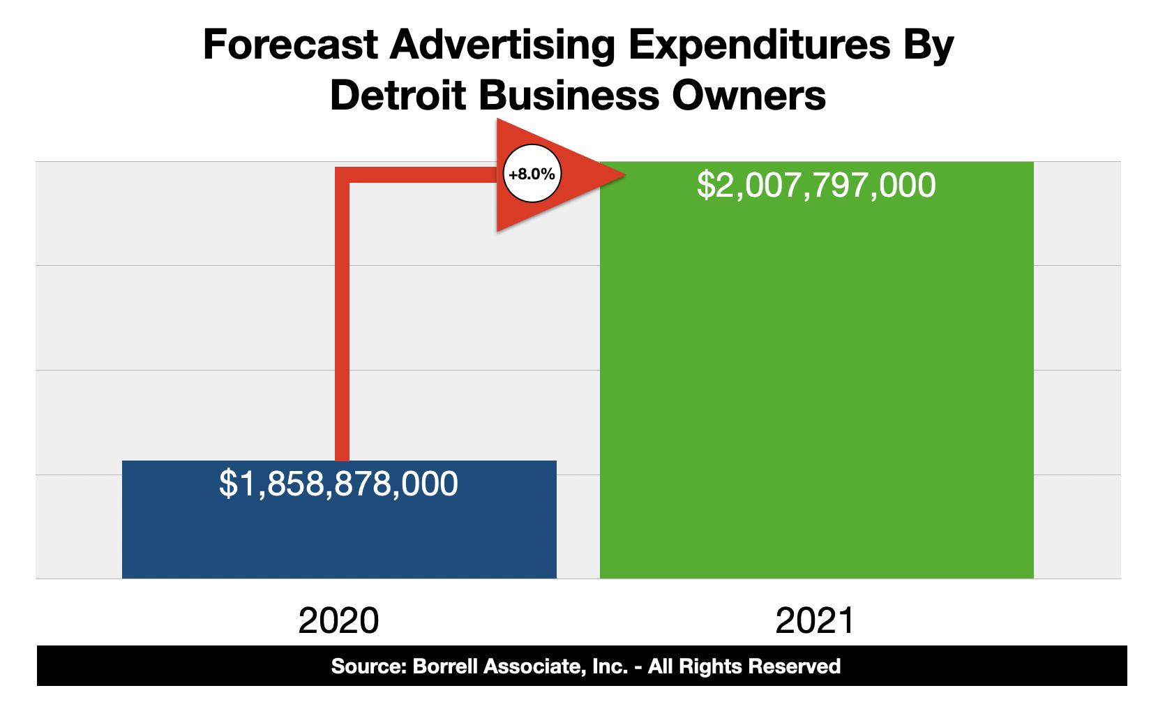 Advertising Spending In Detroit 2021