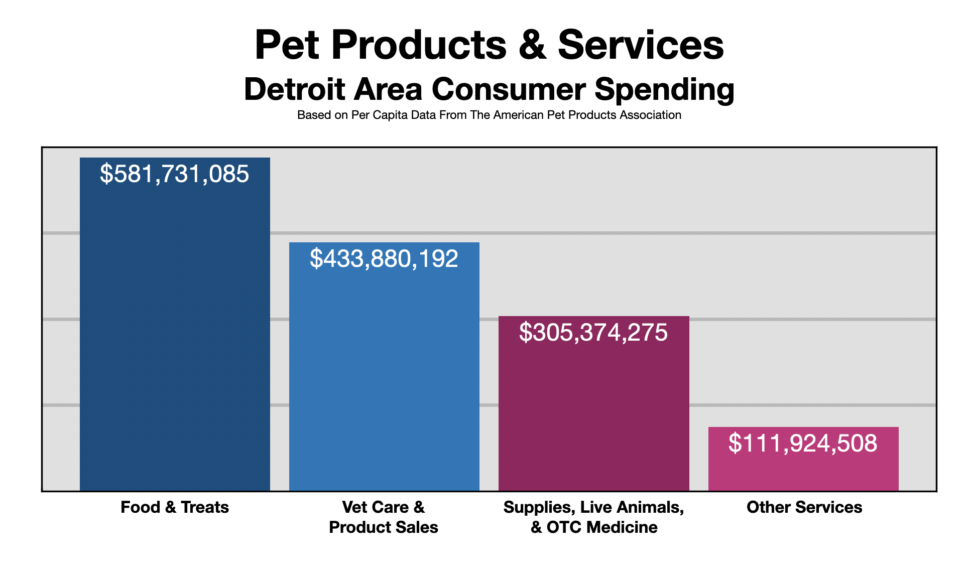 Advertise In Detroit: Pet Owners