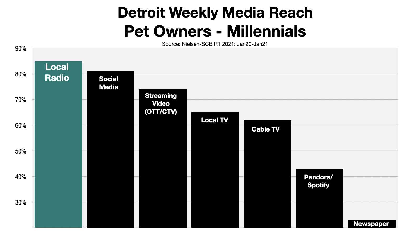 Advertise To Millennial Pet Owners In Detroit