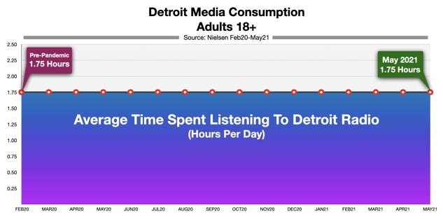 Advertising On Detroit Radio: Time Spent Listening May 2021